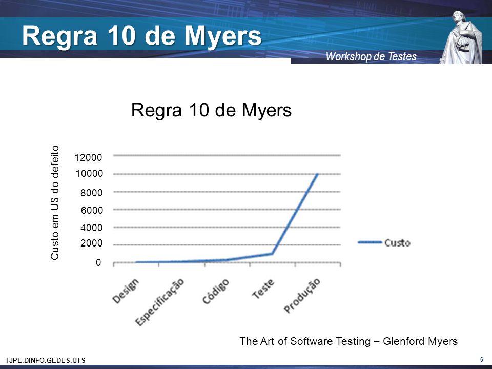 Regra 10 de Myers Regra 10 de Myers Custo em U$ do defeito