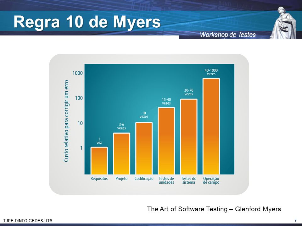 Regra 10 de Myers The Art of Software Testing – Glenford Myers