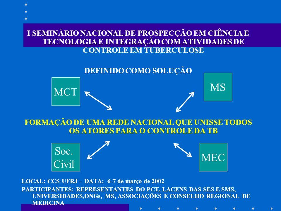 I SEMINÁRIO NACIONAL DE PROSPECÇÃO EM CIÊNCIA E TECNOLOGIA E INTEGRAÇÃO COM ATIVIDADES DE CONTROLE EM TUBERCULOSE