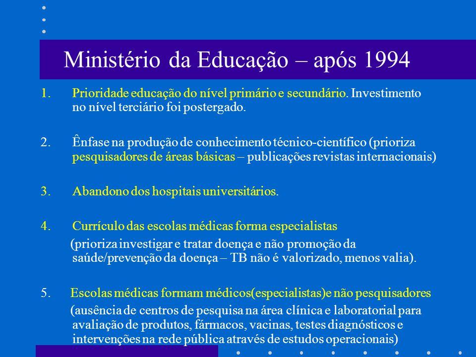Ministério da Educação – após 1994