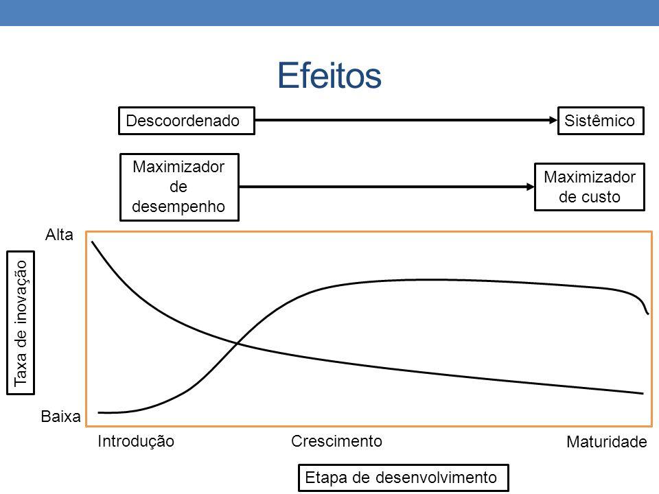 Efeitos Descoordenado Sistêmico Maximizador de desempenho