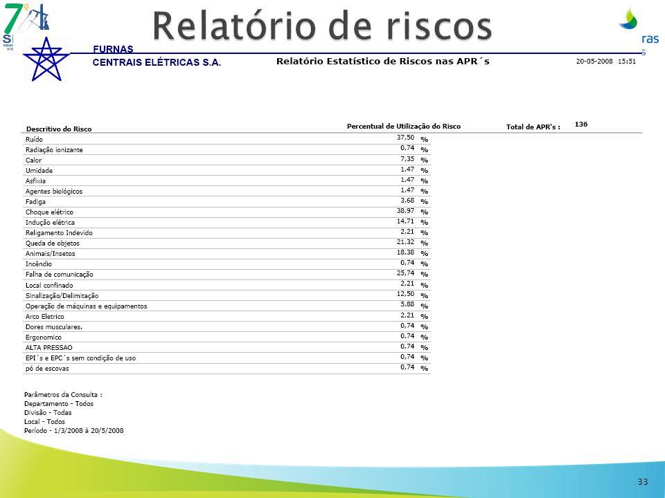 Relatório de riscos