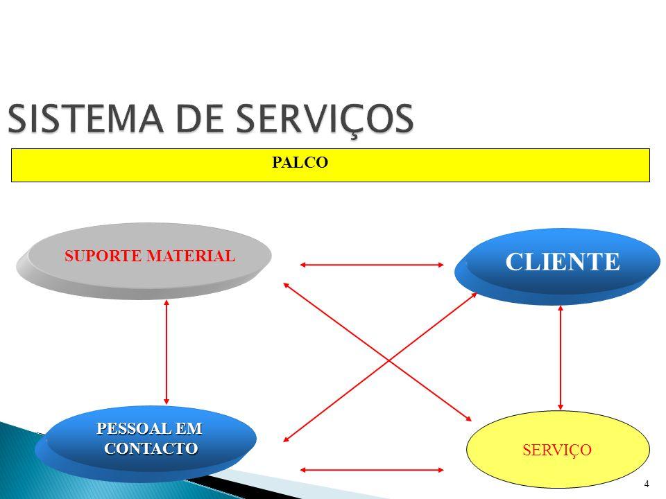 SISTEMA DE SERVIÇOS CLIENTE PALCO SUPORTE MATERIAL PESSOAL EM CONTACTO