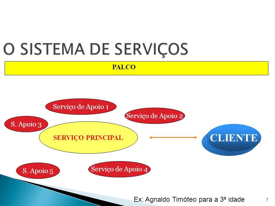 O SISTEMA DE SERVIÇOS CLIENTE PALCO Serviço de Apoio 1