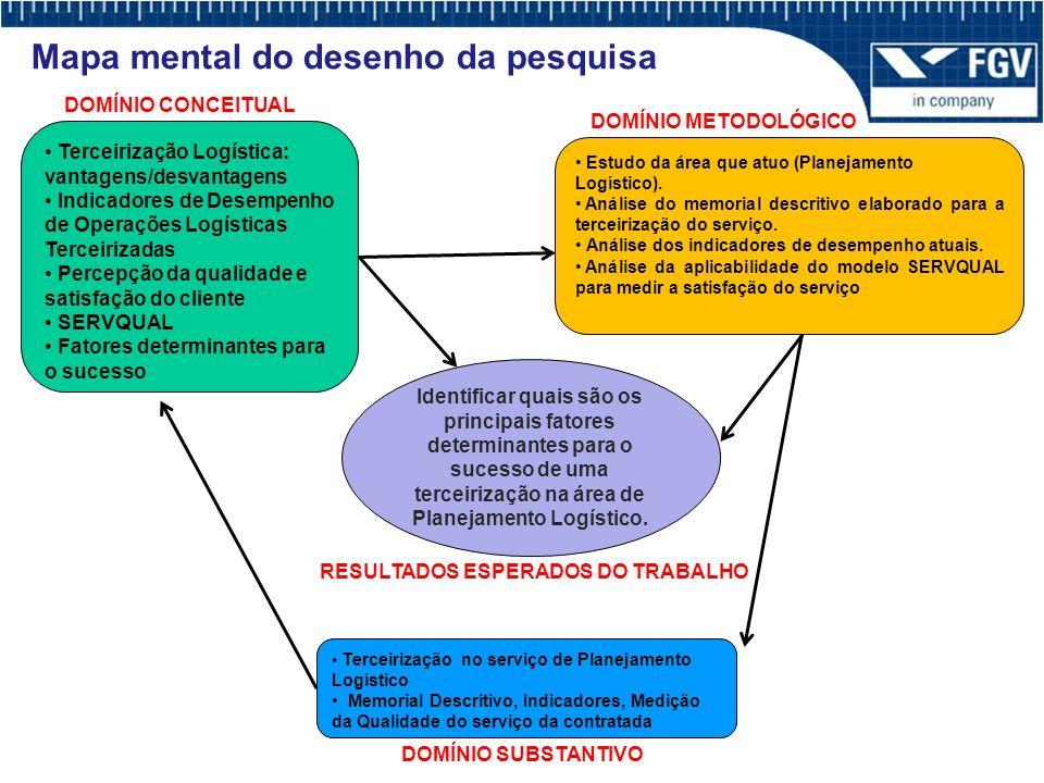 Mapa mental do desenho da pesquisa