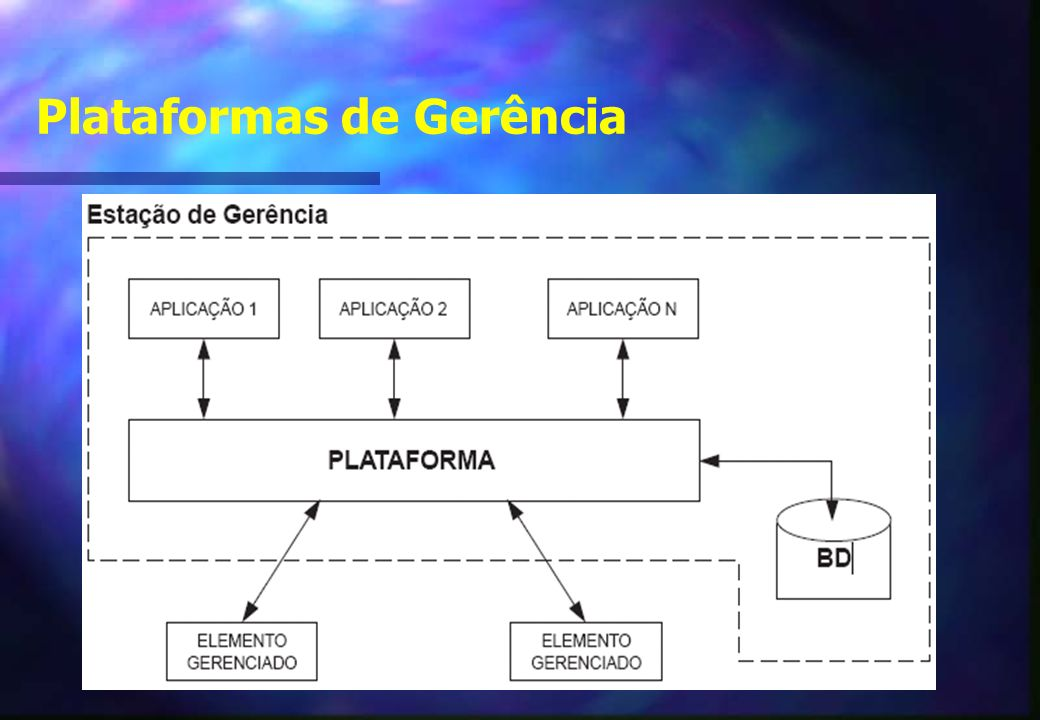 Plataformas de Gerência