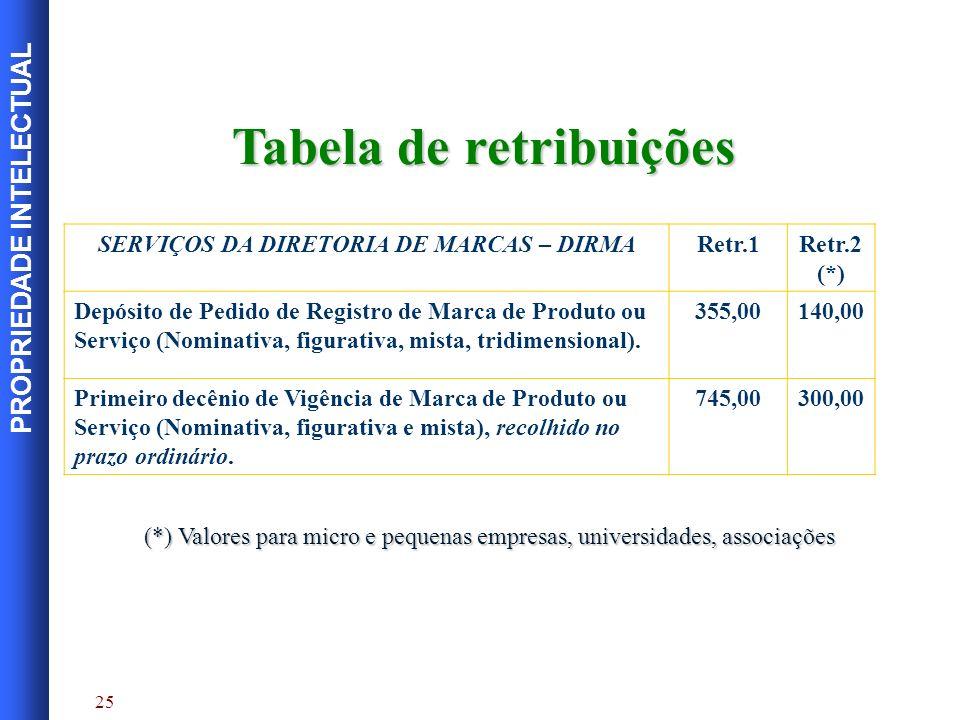 Tabela de retribuições SERVIÇOS DA DIRETORIA DE MARCAS – DIRMA