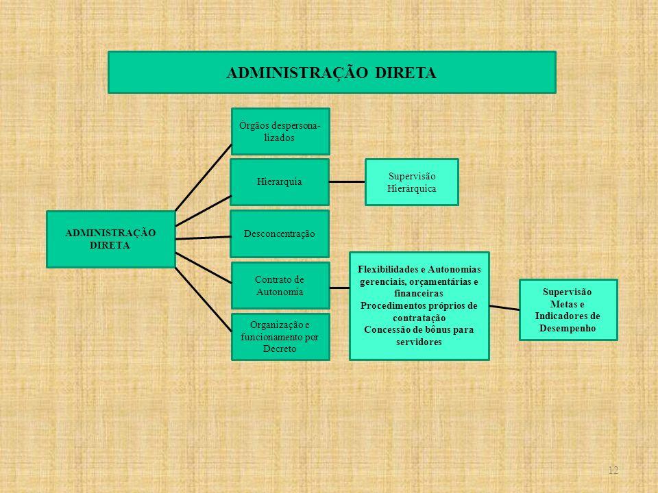 ADMINISTRAÇÃO DIRETA 12 12 Órgãos despersona- lizados Hierarquia