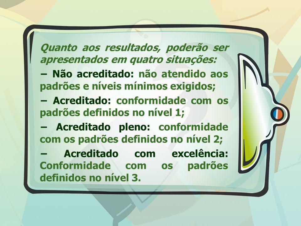 Quanto aos resultados, poderão ser apresentados em quatro situações: − Não acreditado: não atendido aos padrões e níveis mínimos exigidos; − Acreditado: conformidade com os padrões definidos no nível 1; − Acreditado pleno: conformidade com os padrões definidos no nível 2; − Acreditado com excelência: Conformidade com os padrões definidos no nível 3.