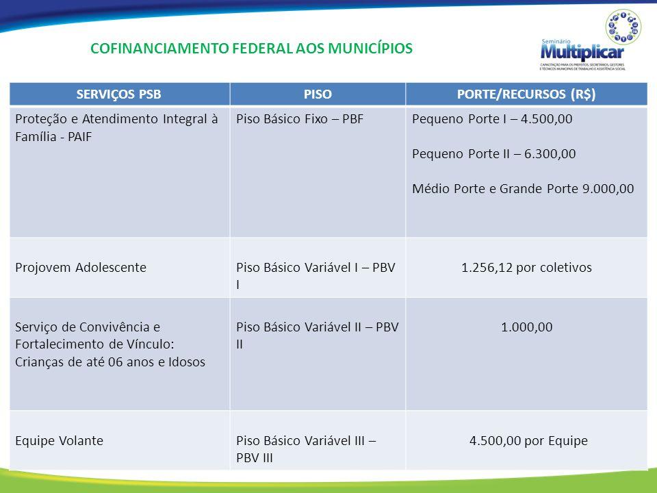 COFINANCIAMENTO FEDERAL AOS MUNICÍPIOS