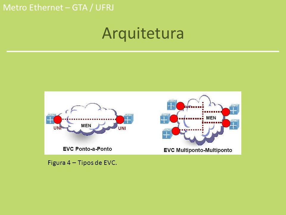 Arquitetura Figura 4 – Tipos de EVC.