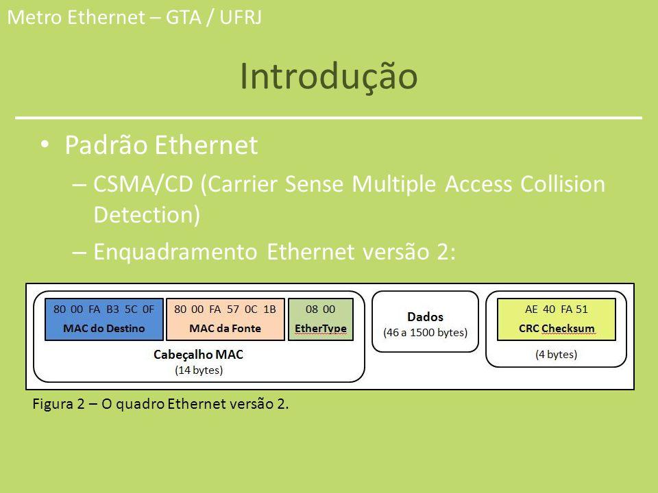Introdução Padrão Ethernet