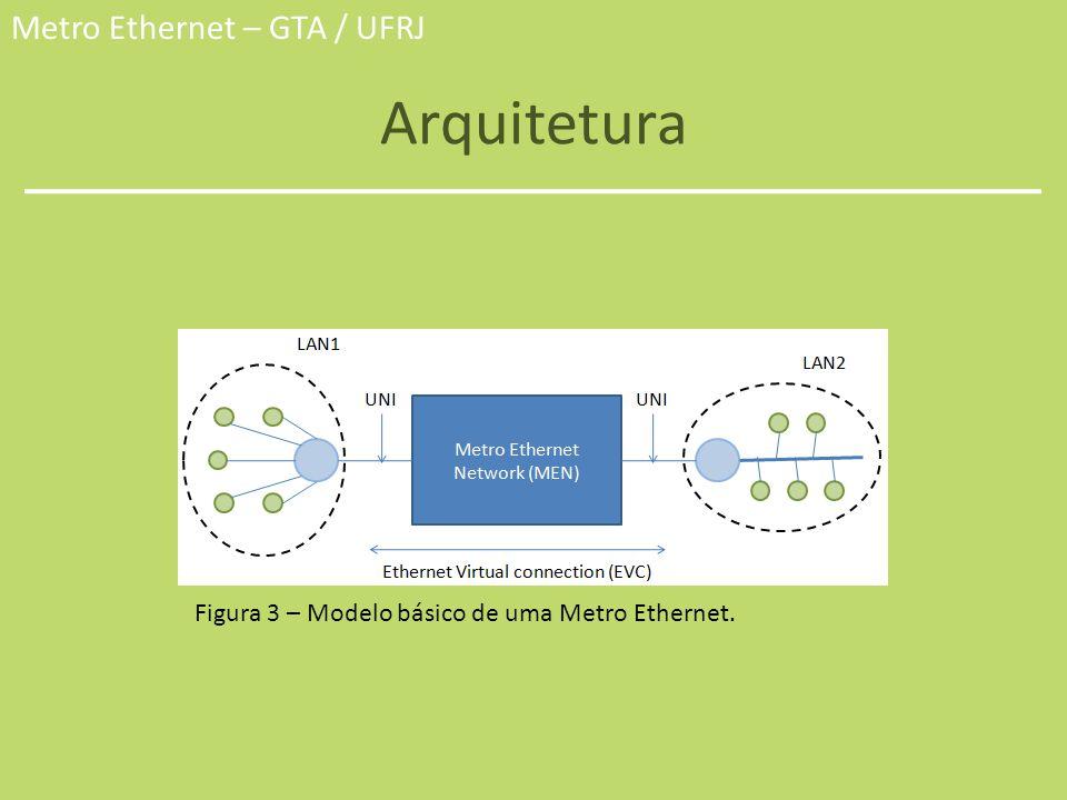 Arquitetura Figura 3 – Modelo básico de uma Metro Ethernet.