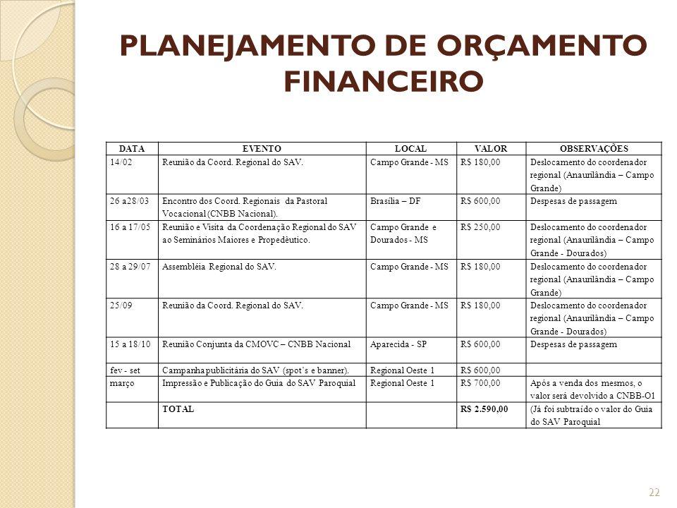 PLANEJAMENTO DE ORÇAMENTO FINANCEIRO