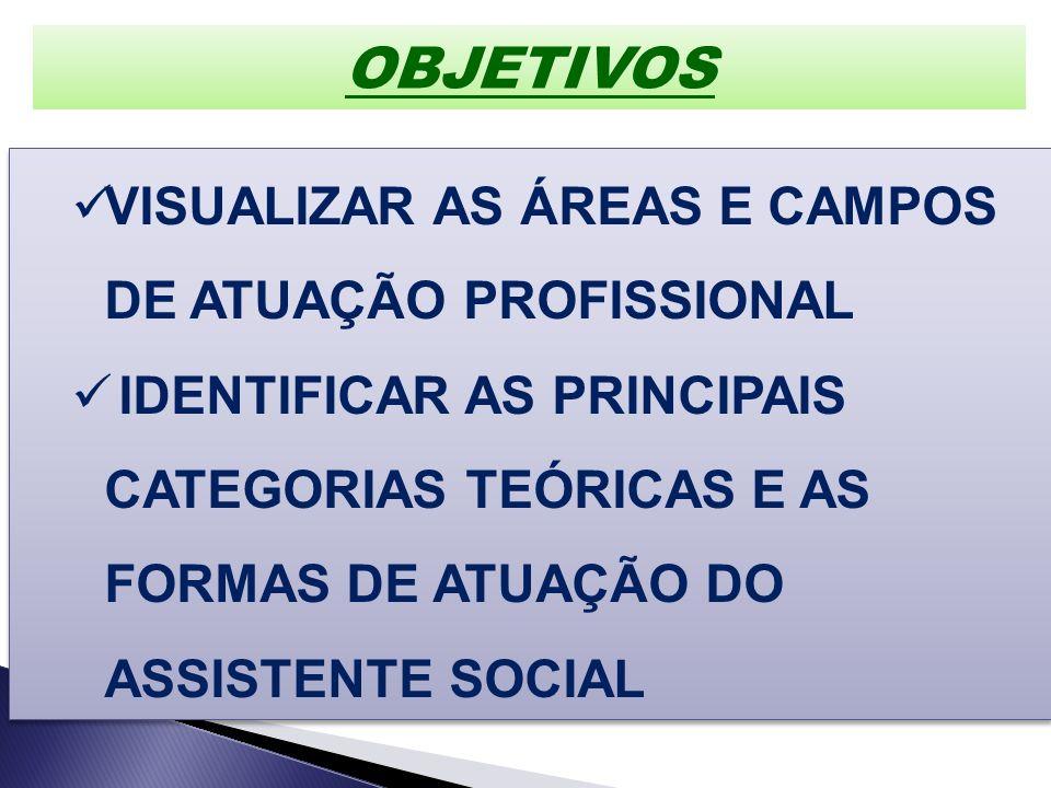 OBJETIVOS VISUALIZAR AS ÁREAS E CAMPOS DE ATUAÇÃO PROFISSIONAL
