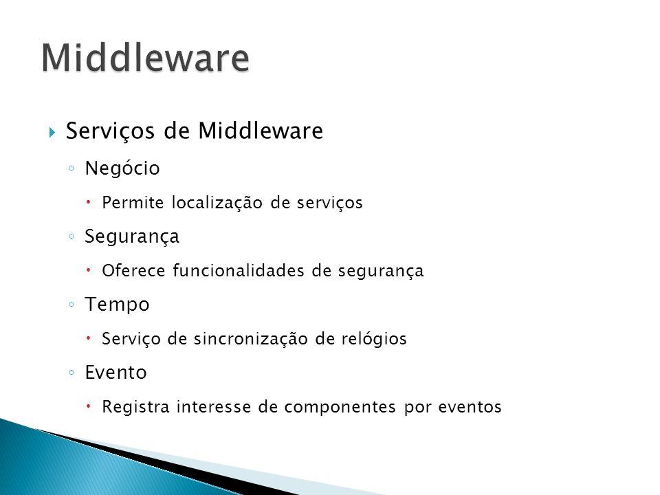 Middleware Serviços de Middleware Negócio Segurança Tempo Evento