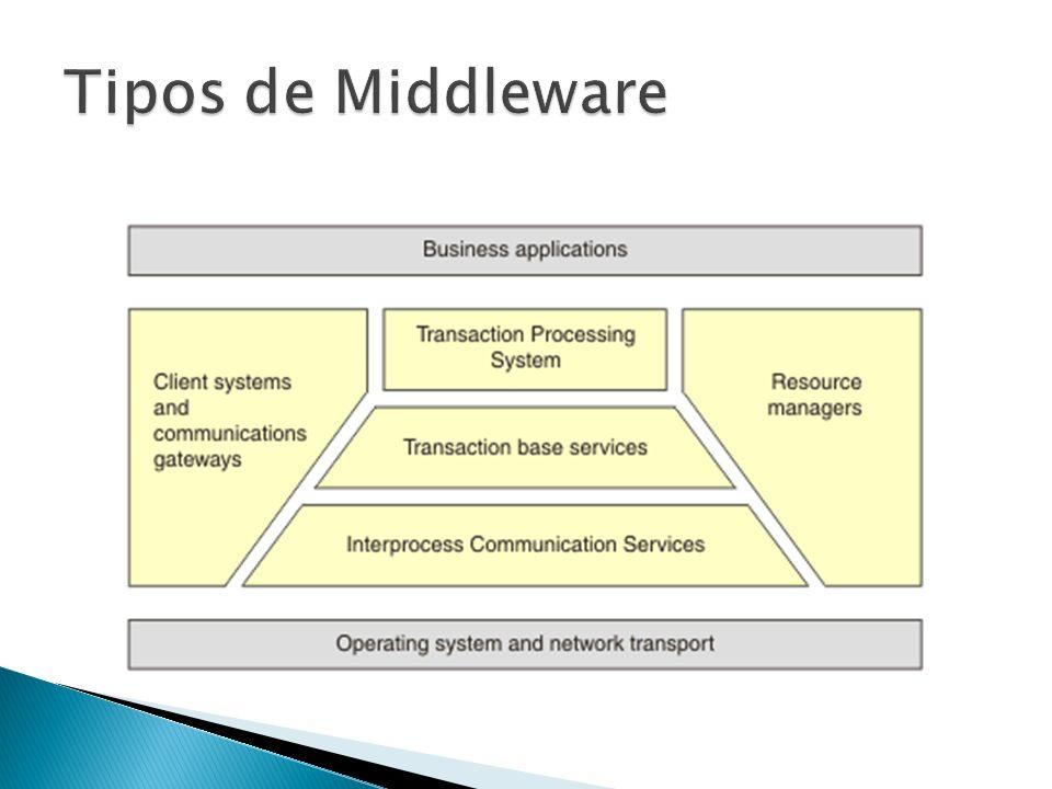 Tipos de Middleware