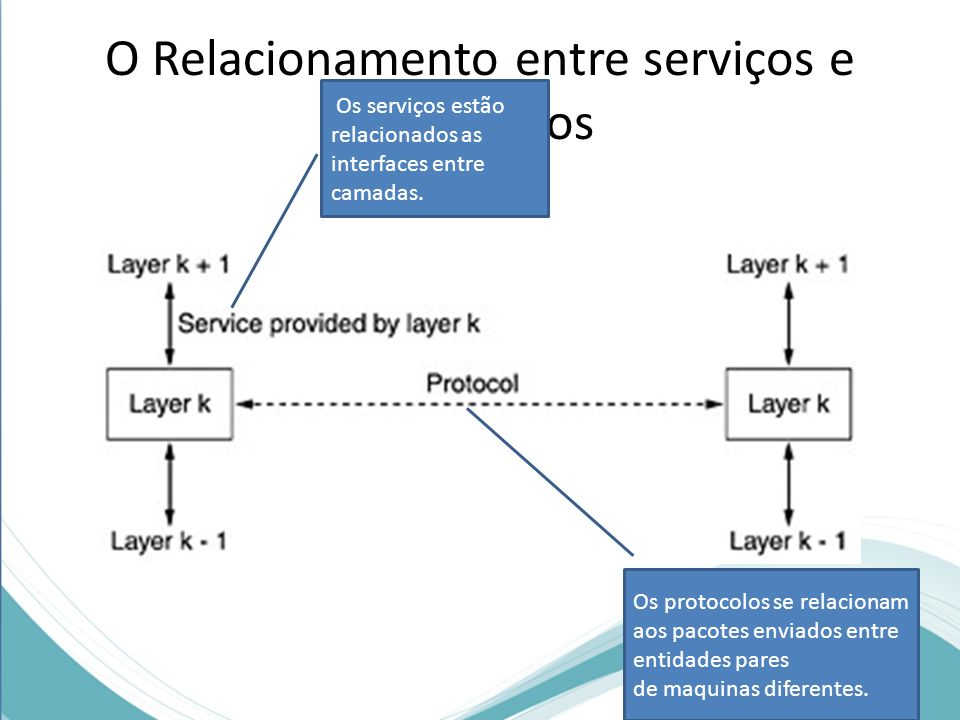 O Relacionamento entre serviços e protocolos