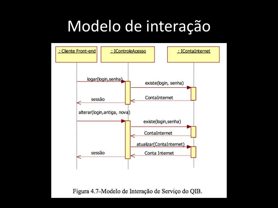 Modelo de interação