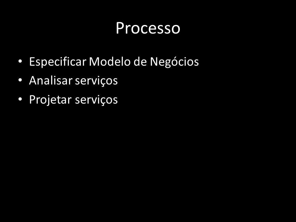 Processo Especificar Modelo de Negócios Analisar serviços