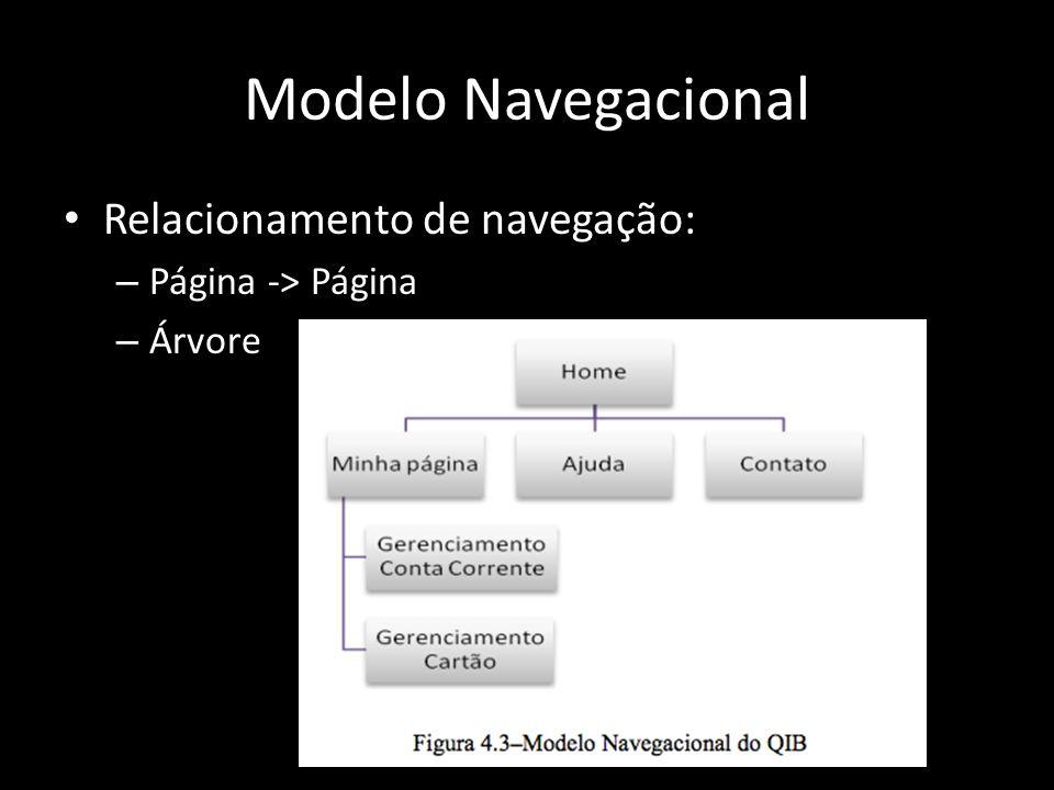 Modelo Navegacional Relacionamento de navegação: Página -> Página