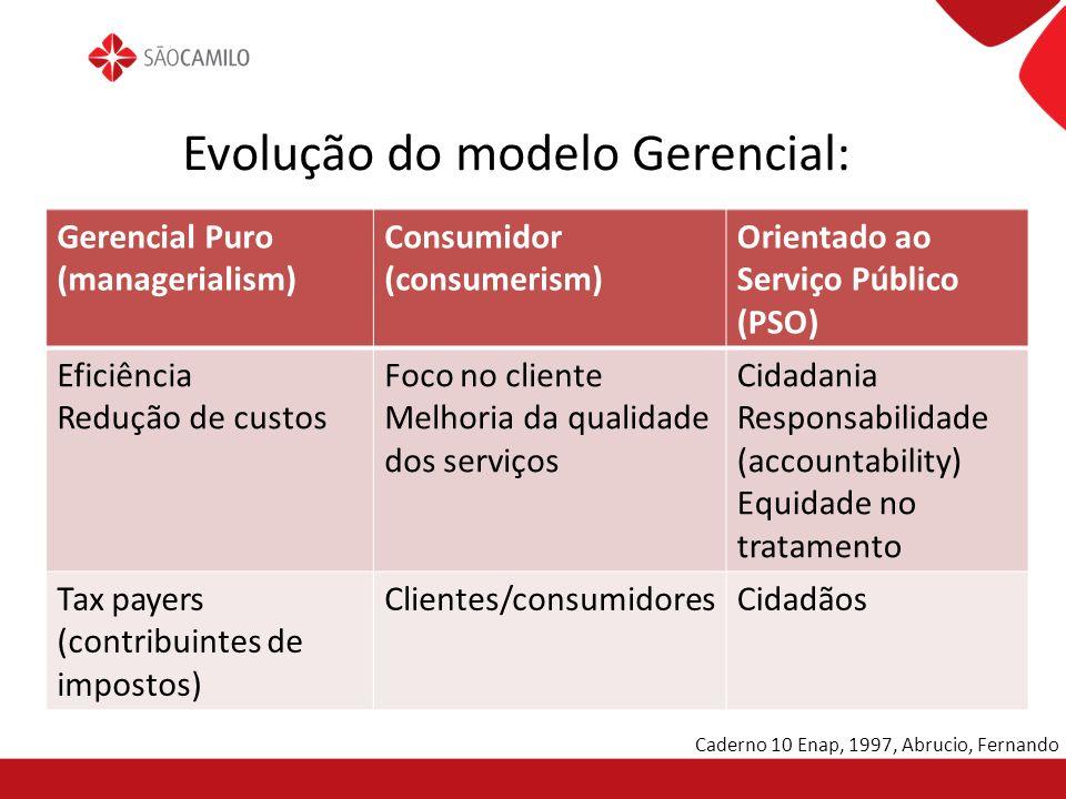 Evolução do modelo Gerencial: