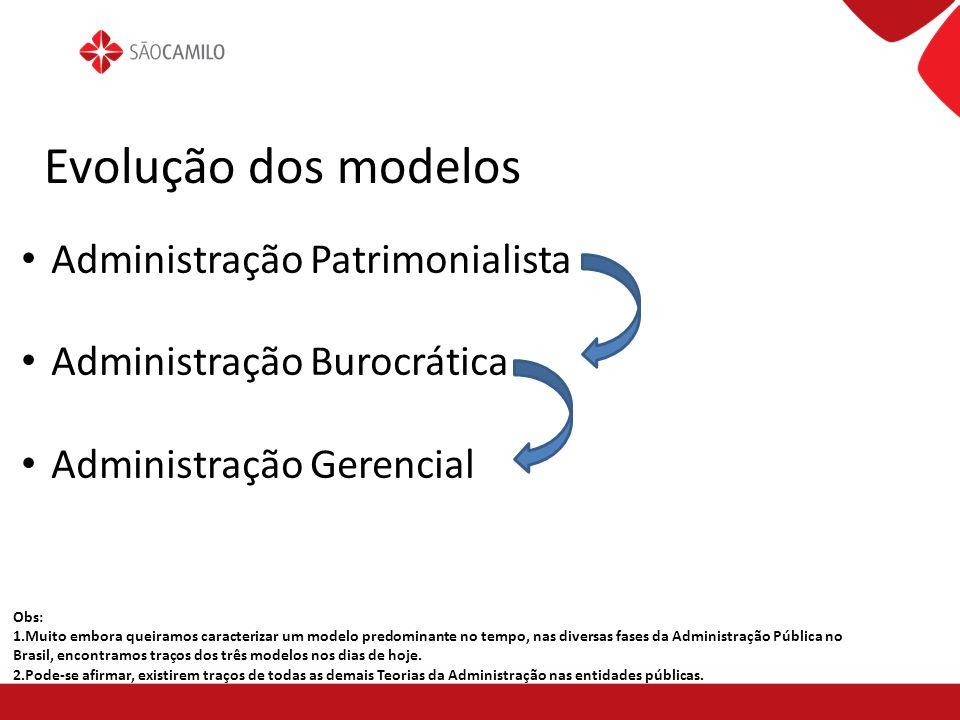 Evolução dos modelos Administração Patrimonialista