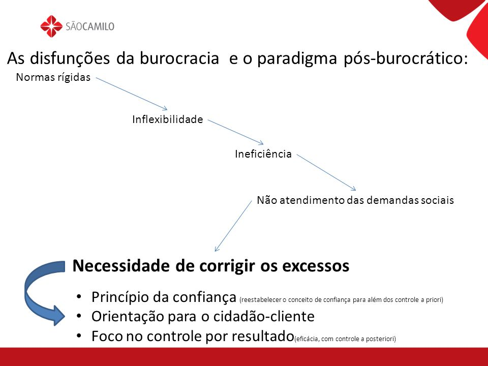 As disfunções da burocracia e o paradigma pós-burocrático: