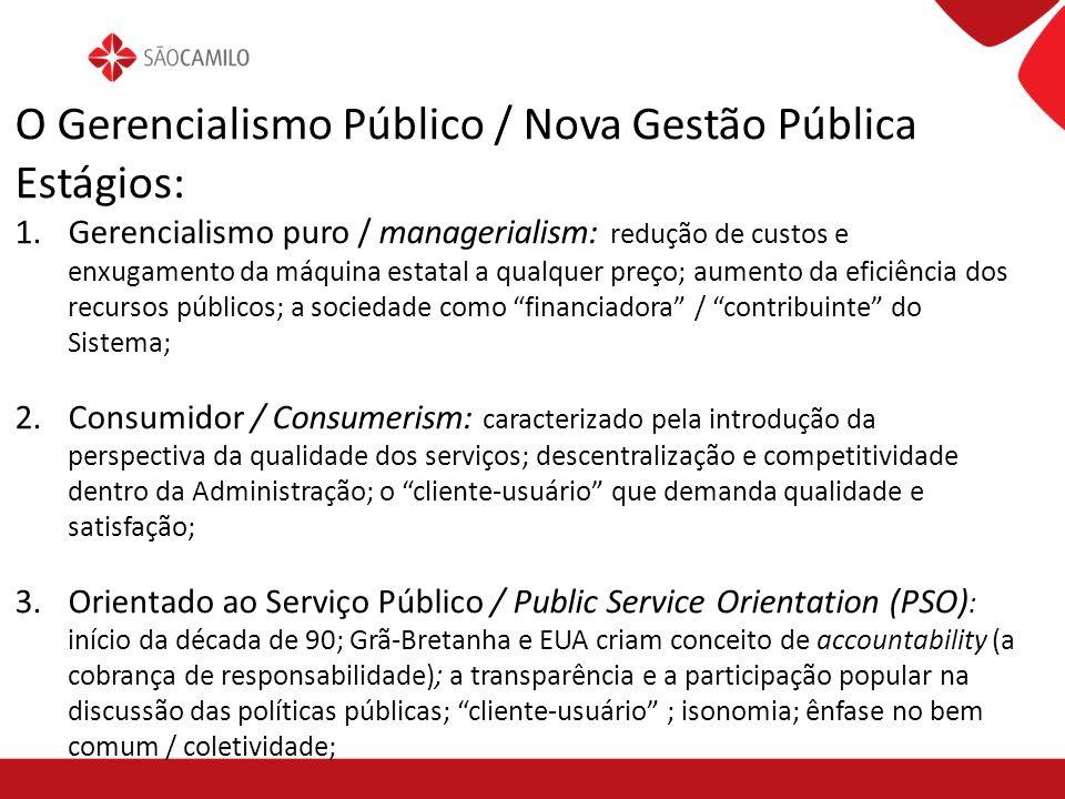 O Gerencialismo Público / Nova Gestão Pública Estágios: