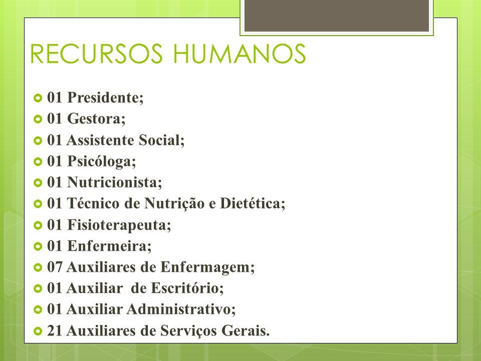 RECURSOS HUMANOS 01 Presidente; 01 Gestora; 01 Assistente Social;