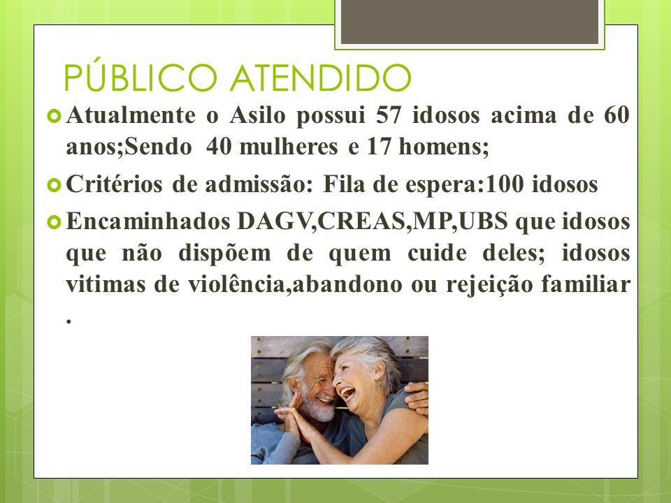 PÚBLICO ATENDIDO Atualmente o Asilo possui 57 idosos acima de 60 anos;Sendo 40 mulheres e 17 homens;