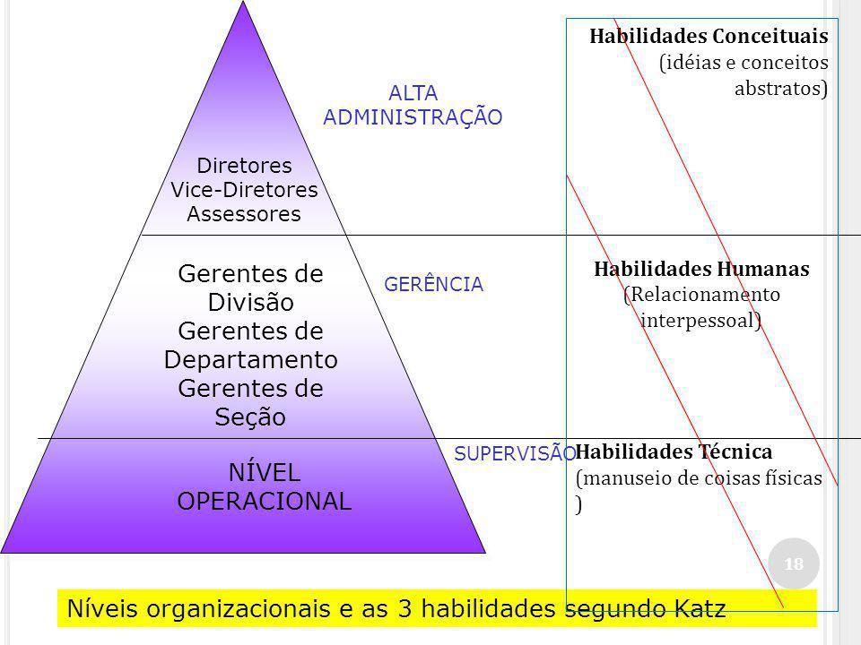 Gerentes de Divisão Gerentes de Departamento Gerentes de Seção