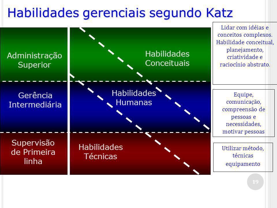 Habilidades gerenciais segundo Katz