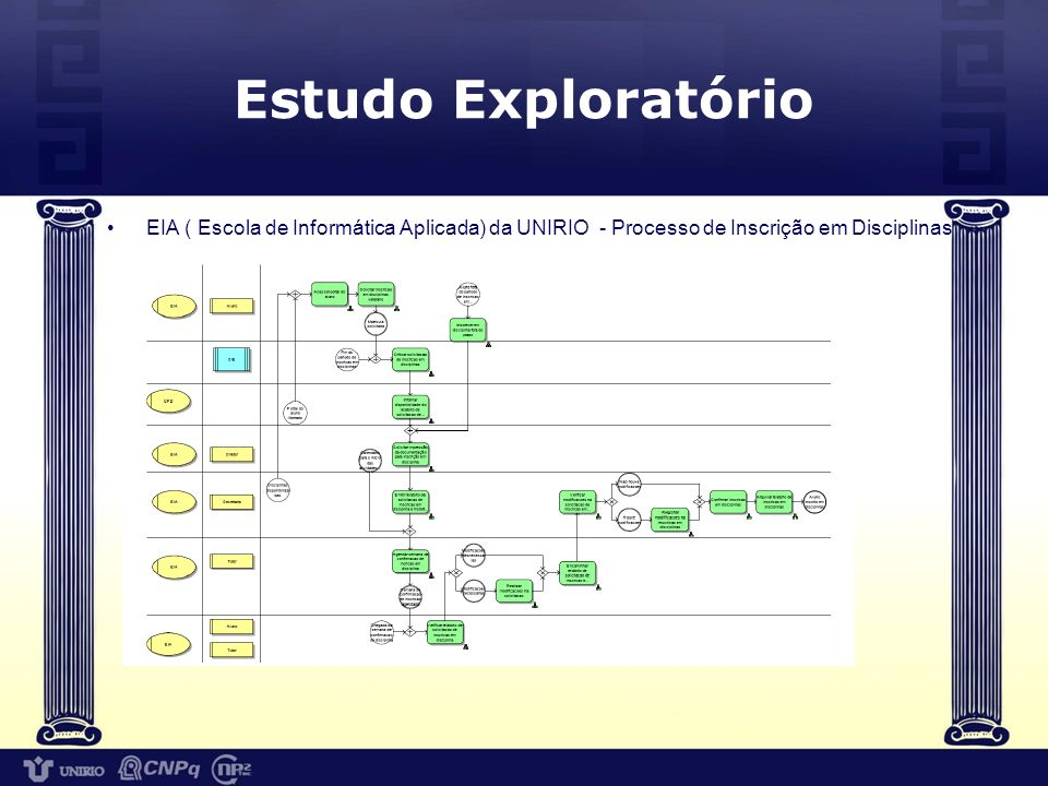 Estudo Exploratório EIA ( Escola de Informática Aplicada) da UNIRIO - Processo de Inscrição em Disciplinas.