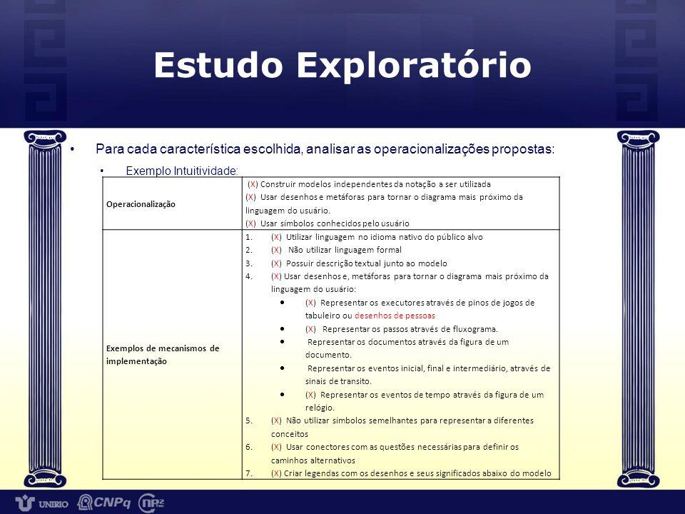 Estudo Exploratório Para cada característica escolhida, analisar as operacionalizações propostas: Exemplo Intuitividade: