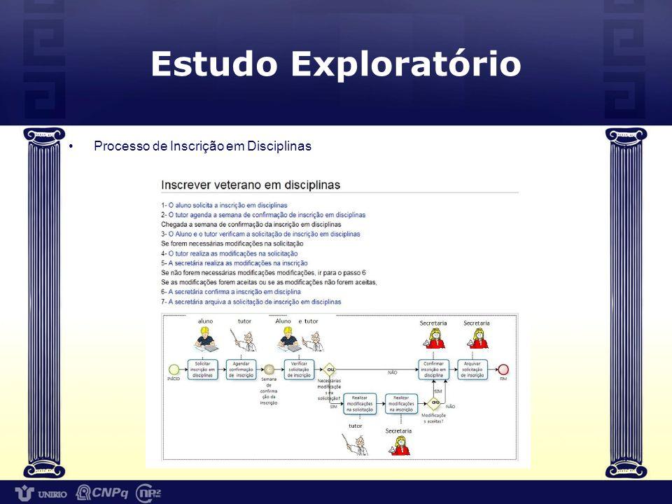 Estudo Exploratório Processo de Inscrição em Disciplinas