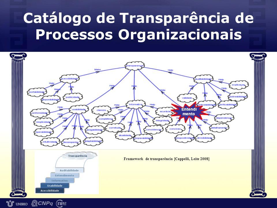 Catálogo de Transparência de Processos Organizacionais