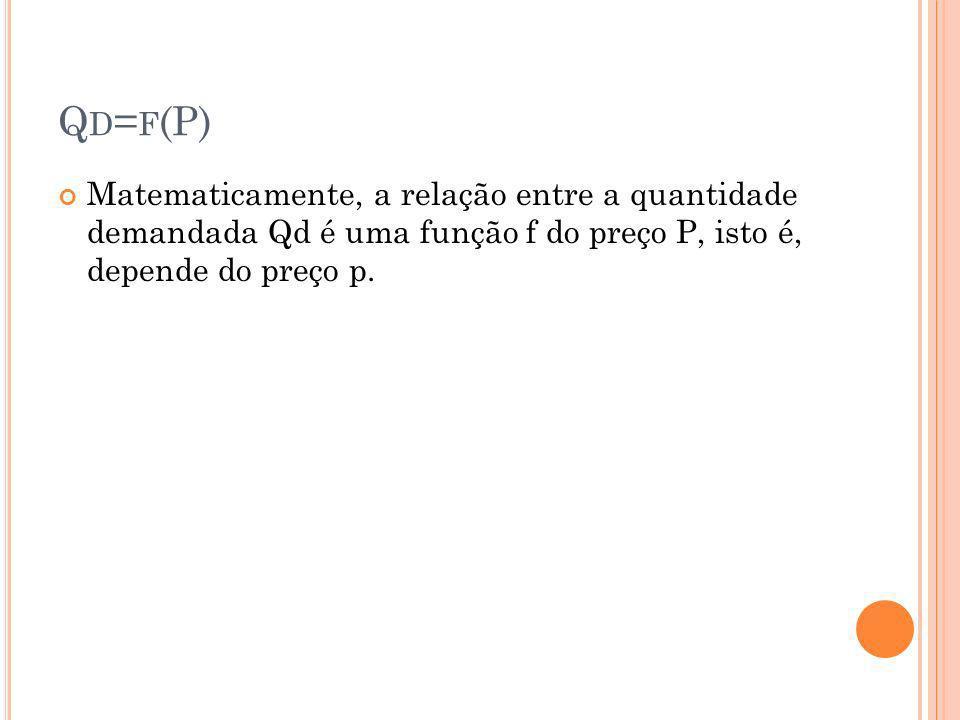 Qd=f(P) Matematicamente, a relação entre a quantidade demandada Qd é uma função f do preço P, isto é, depende do preço p.