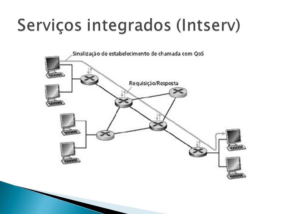 Serviços integrados (Intserv)