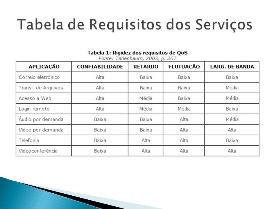 Tabela de Requisitos dos Serviços