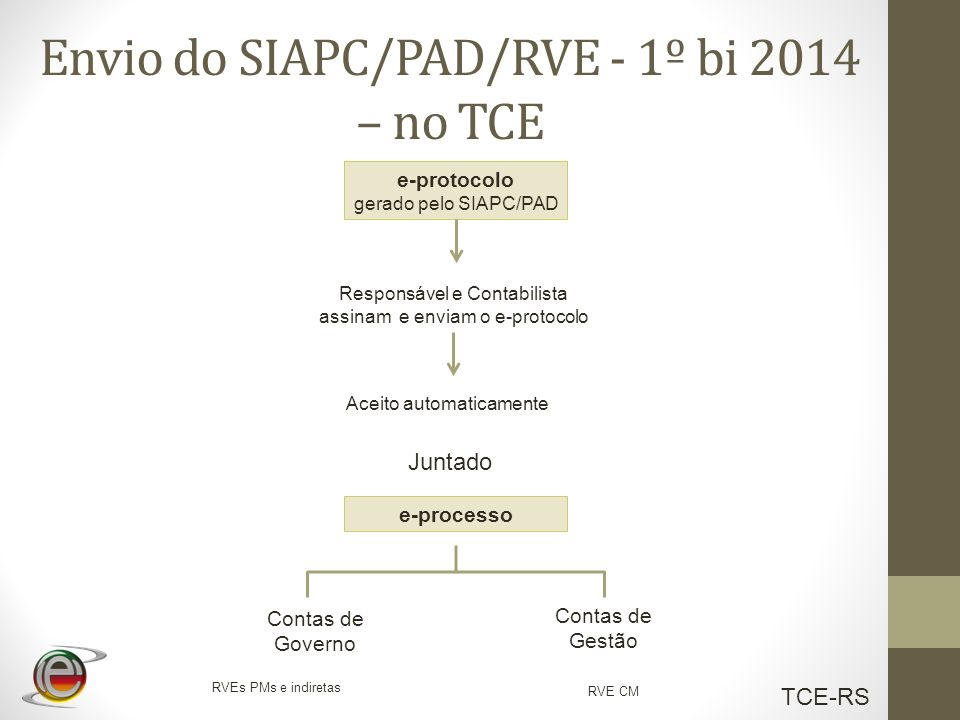 Envio do SIAPC/PAD/RVE - 1º bi 2014 – no TCE