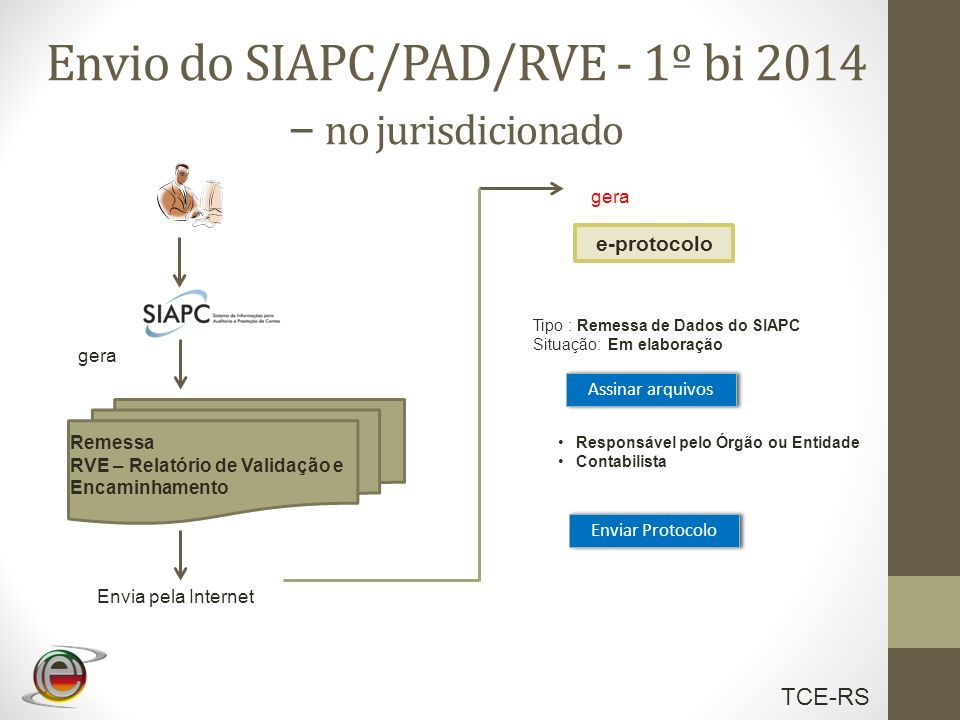 Envio do SIAPC/PAD/RVE - 1º bi 2014 – no jurisdicionado