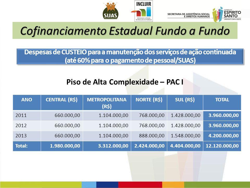 Cofinanciamento Estadual Fundo a Fundo