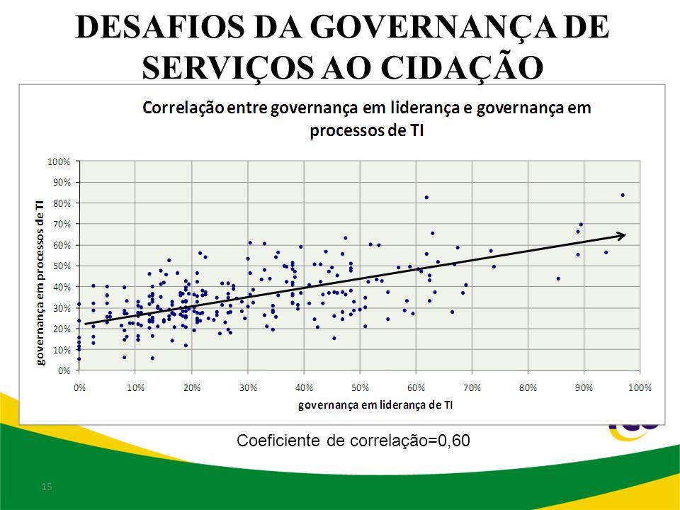 DESAFIOS DA GOVERNANÇA DE SERVIÇOS AO CIDAÇÃO