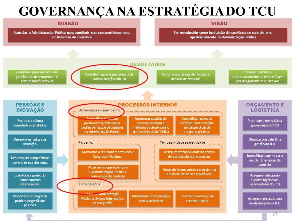GOVERNANÇA NA ESTRATÉGIA DO TCU