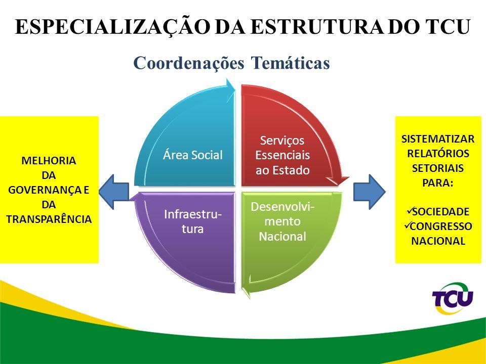 ESPECIALIZAÇÃO DA ESTRUTURA DO TCU