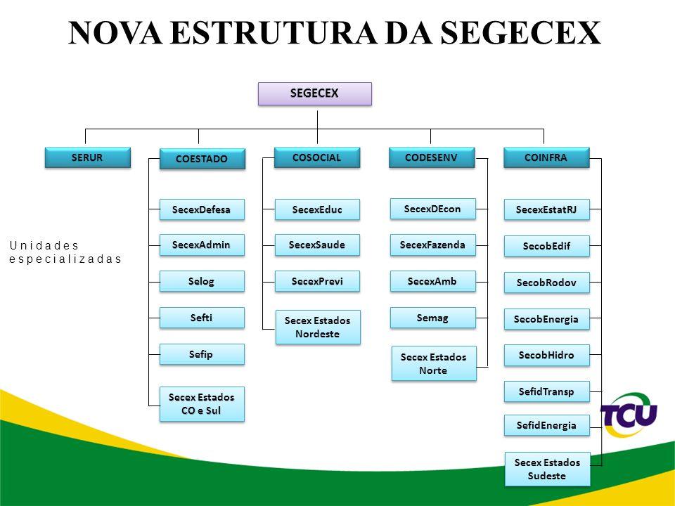 NOVA ESTRUTURA DA SEGECEX Secex Estados Nordeste