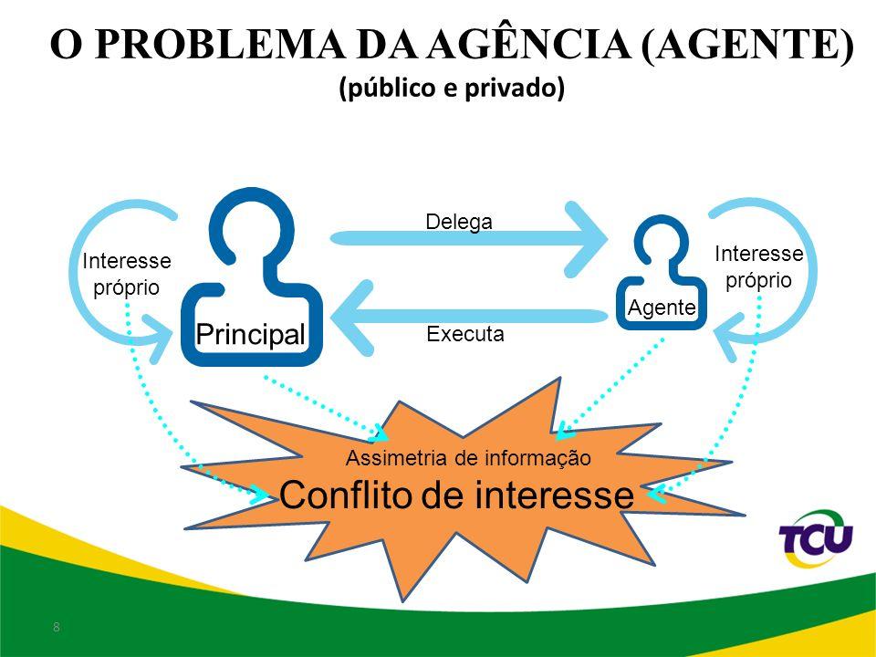 O PROBLEMA DA AGÊNCIA (AGENTE) (público e privado)