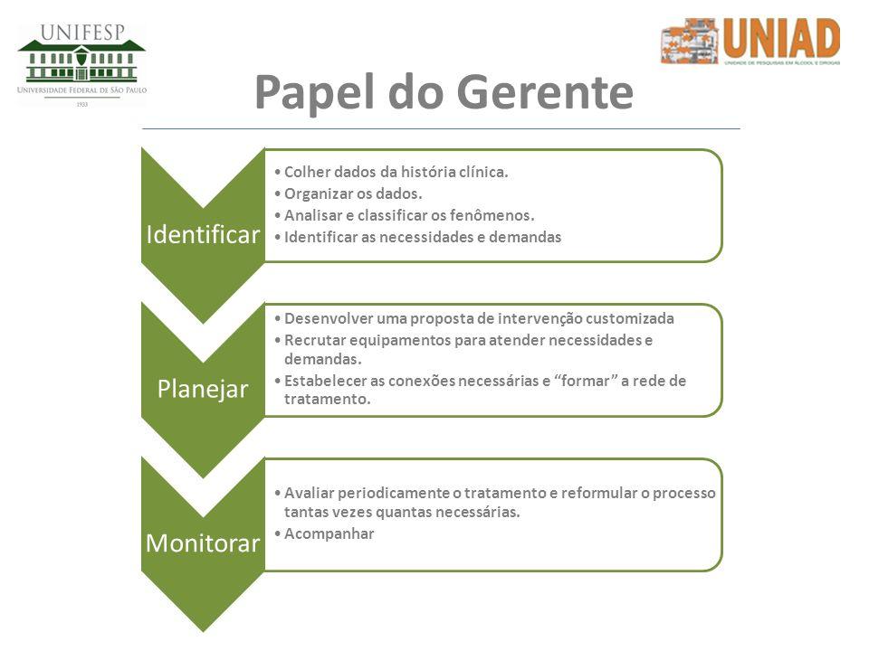 Papel do Gerente Identificar Planejar Monitorar