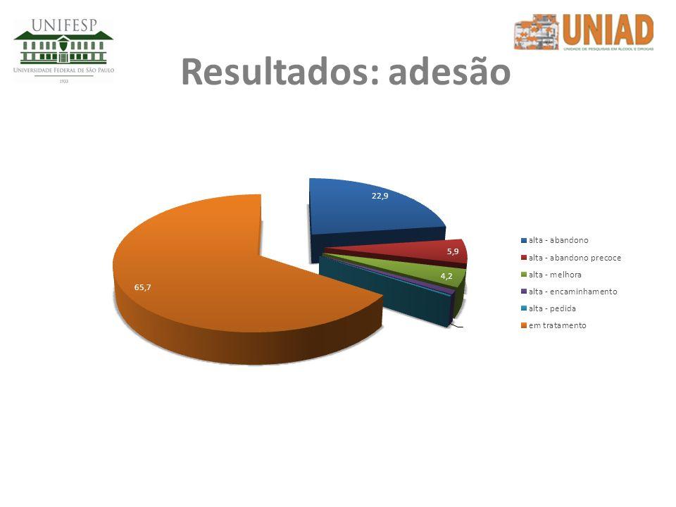 Resultados: adesão